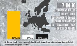 Umfrage in zehn europäischen Ländern. Durchführung Oktober 2019, YouGov. | Bild (Ausschnitt): © Campaign to Stop Killer Robots