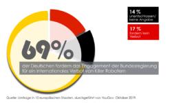 69% der Deutschen lehnen Killer Roboter ab. | Bild (Ausschnitt): © Kampagne Killer Roboter Stoppen