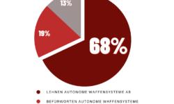 Mehr als zwei Drittel der Deutschen lehnen dein Einsatz von Killer Robotern ab. | Bild (Ausschnitt): © Facing Finance - Ipsos, 2020.